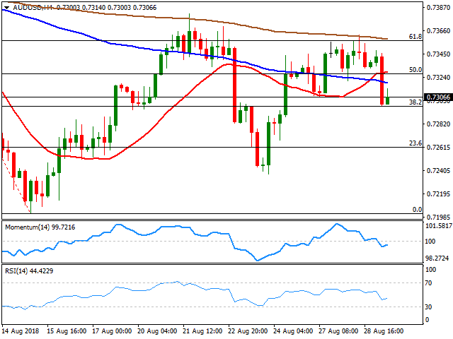 AUD/USD: base metals and soft equities weigh on Aussie