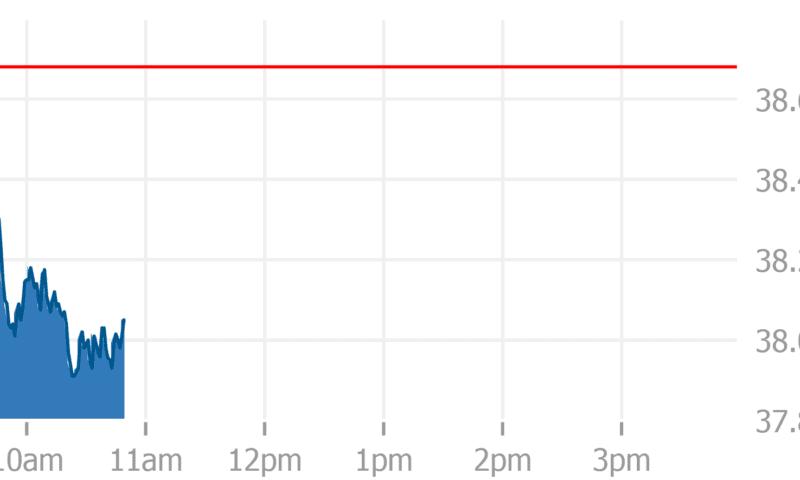 BankUnited Inc. (BKU) Moves Lower on Volume Spike for August 29