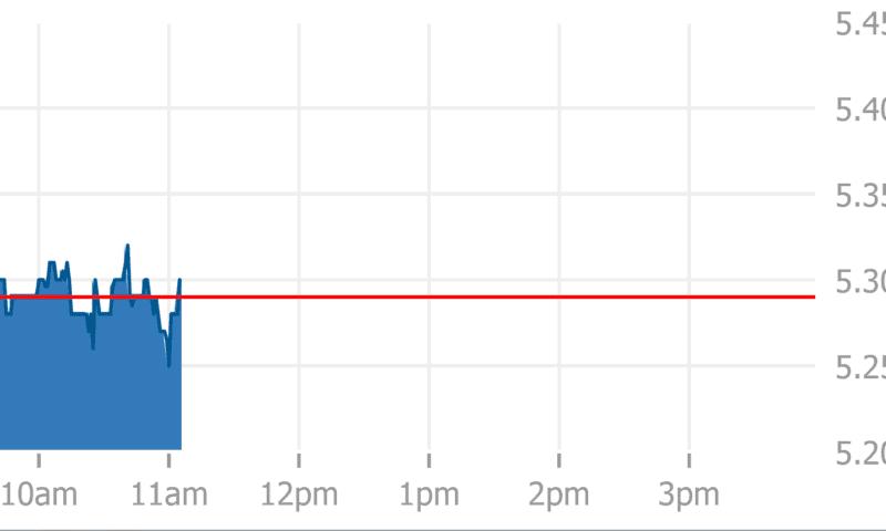 Pfenex Inc. (PFNX) Soars 5.8% on August 29